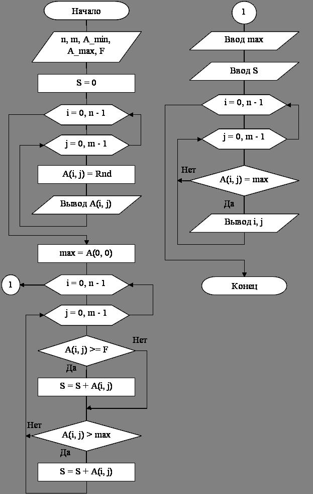 Составить блок схему алгоритма определения произведения n произвольных чисел